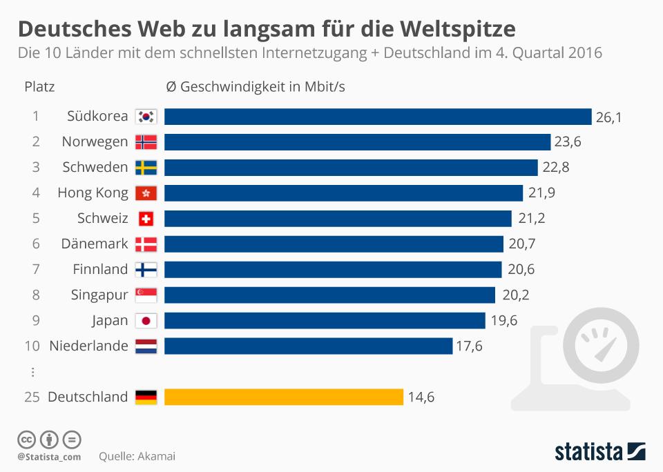 Telekom Glasfaserausbau Karte.Anschluss Der Zukunft Die Dreiste Lüge Der Deutschen Telekom