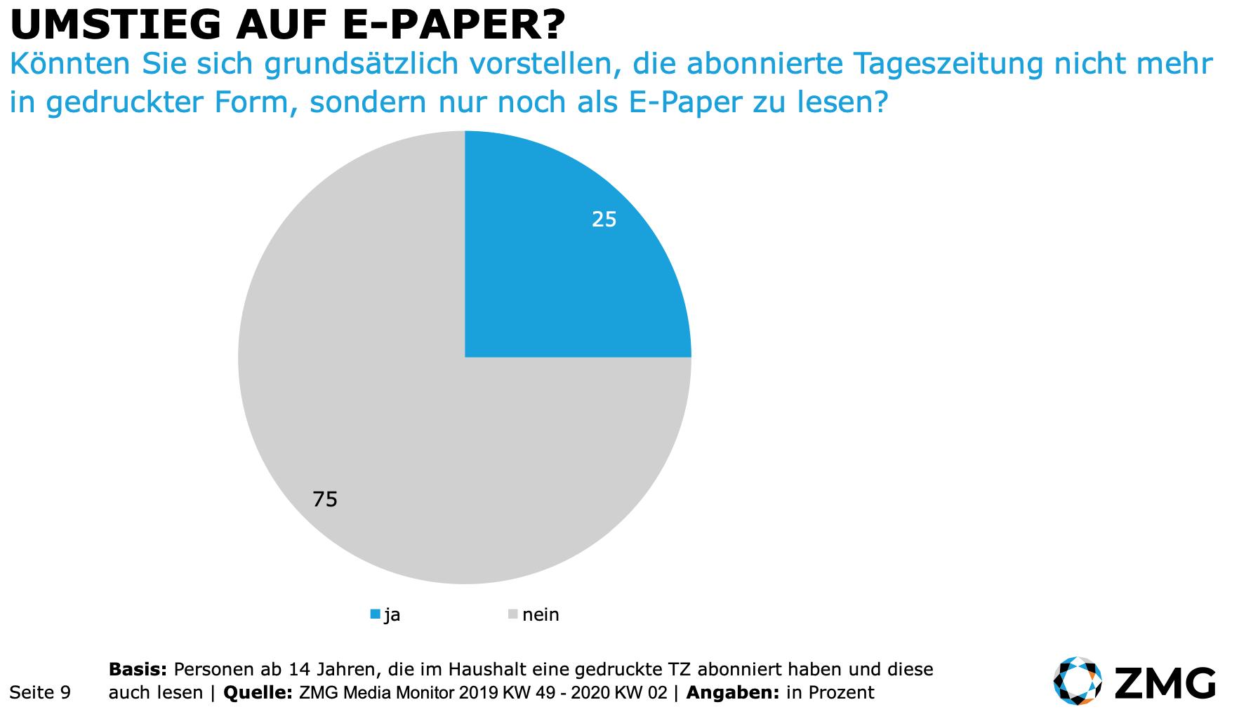 Zeitungen Abos E-Paper ZMG