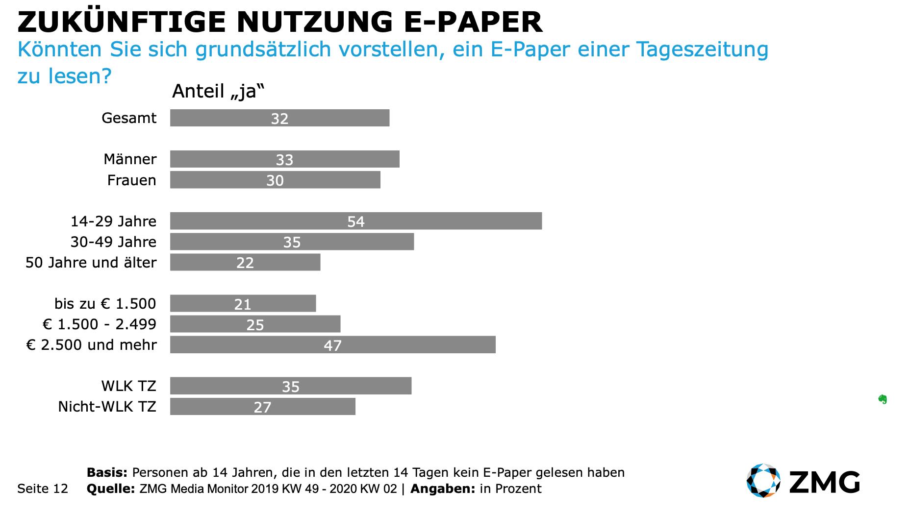 zmg abos e-paper zeitung