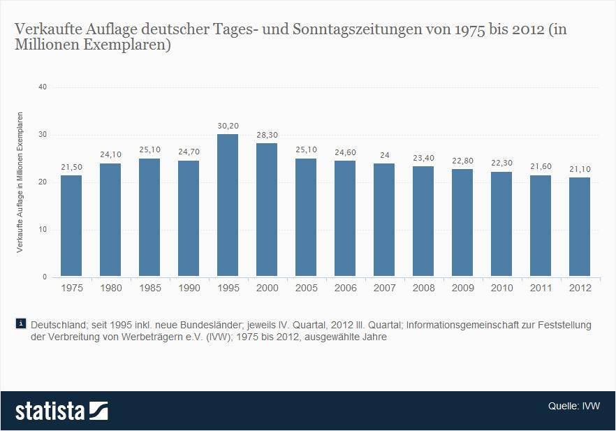 3746_auflage-deutscher-tages--und-sonntagszeitungen-seit-1975