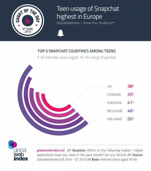5th-June-2015-Teen-usage-of-Snapchat-highest-in-Europe