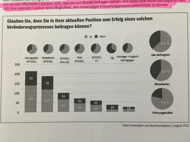 Spiegel Verlag Führungskräfte