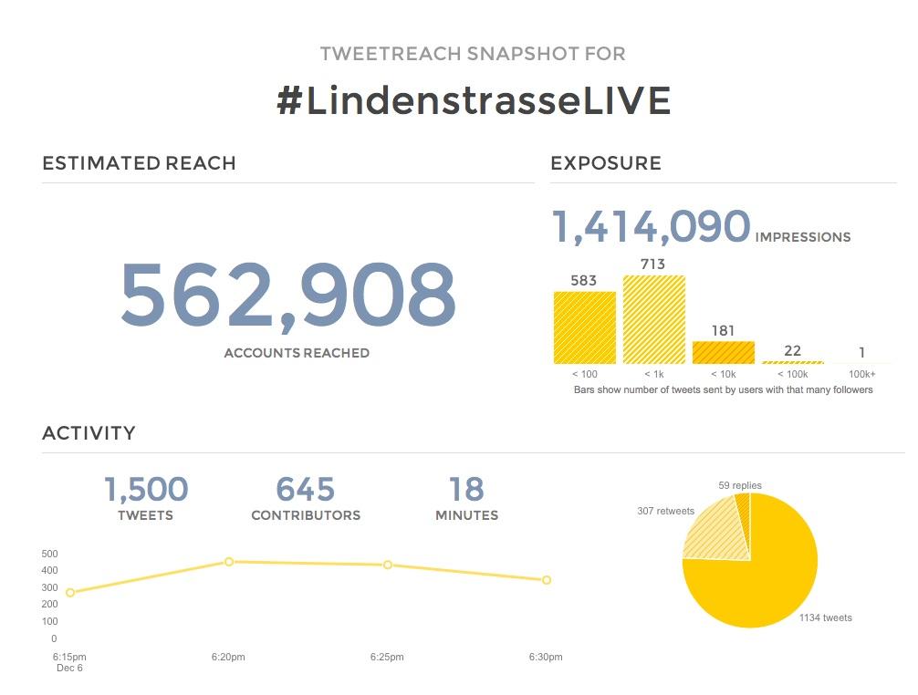 Lindenstraße live Twitter