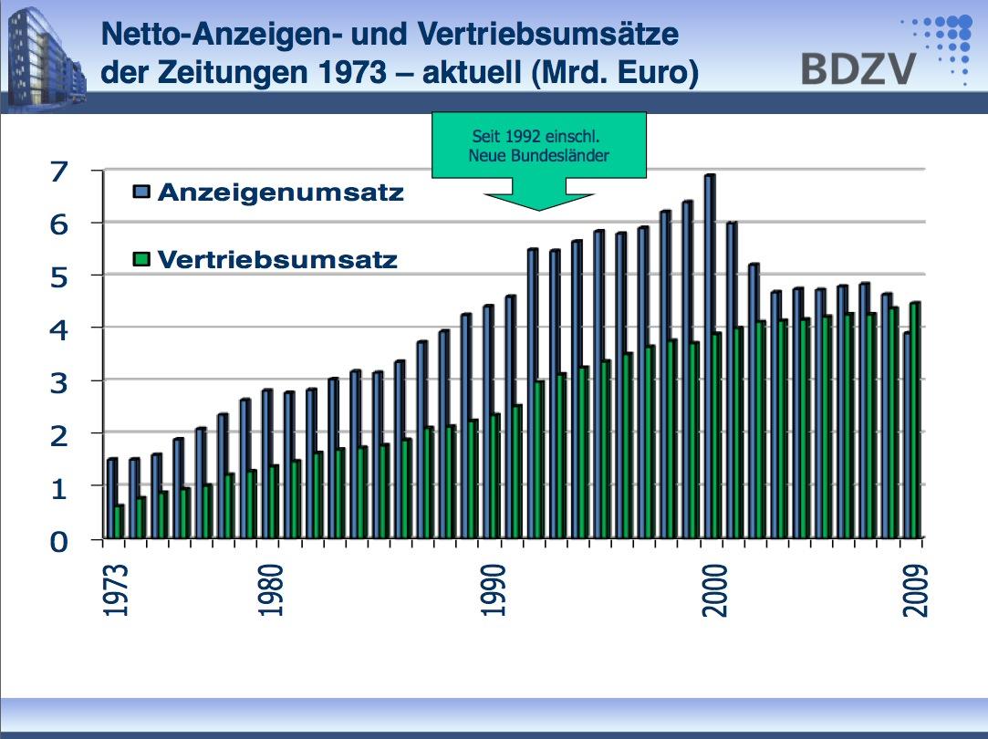 http://www.indiskretionehrensache.de/wp-content/uploads/bdzv-ums%C3%A4tze-zeitungen-2009.jpg