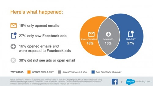 facebook newsletter studie