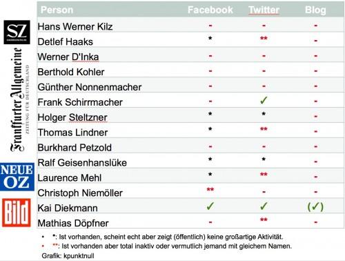 geschäftsführer_chefredakteure_zeitungen_twitter_pptx
