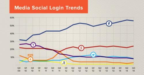 social logins medien